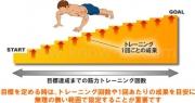 筋トレと目標設定の方法