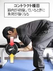 筋肉が収縮しているときに最も負荷が強くなる筋力トレーニング種目:コントラクト種目