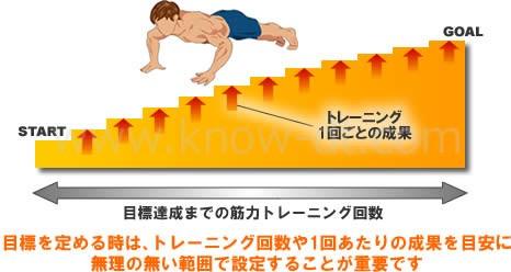目標を定める時は、トレーニング回数や1回あたりの成果を目安に無理の無い範囲で設定することが重要です