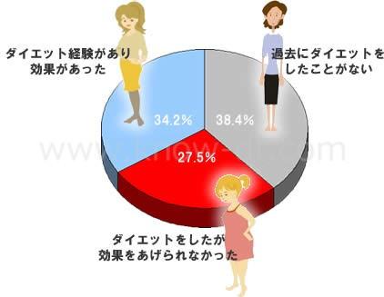 ダイエット統計結果
