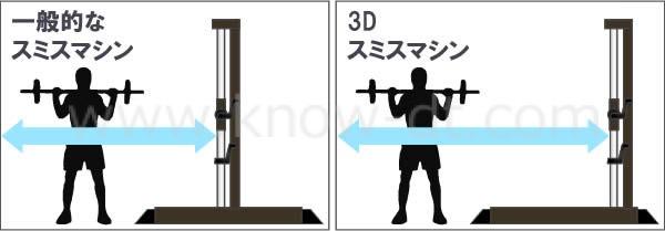 3Dスミスマシンとスペース