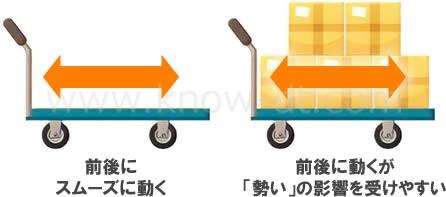 重さと慣性の関係